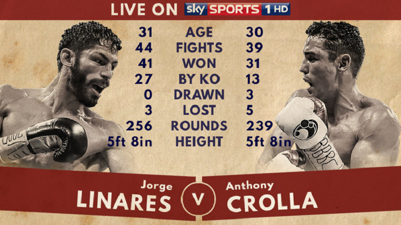 Anthony Crolla v Jorge Linares II Manchester fighter Crolla Defeated again